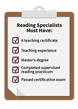 reading specialists requirements