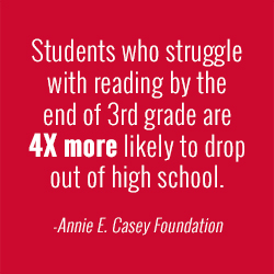 Students who struggle with reading early are less likely to graduate high school