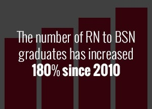 Growing numbers of RN to BSN graduates since 2010